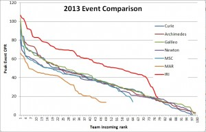 2013eventcomparison